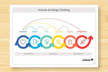 Proceso de Design Thinking de los proyectos de Talkale